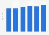 Italy: Radio Division of GEDI group revenue 2013-2018