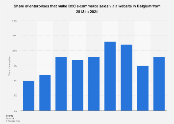 Belgium: share of enterprises that make B2C e-commerce sales via a website 2013-2018