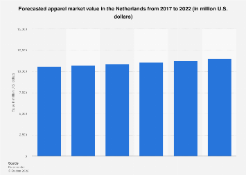 Forecasted apparel market value in the Netherlands 2017-2022