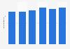 Italy: average daily listeners of Radio Deejay 2014-2018