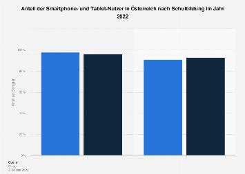 Smartphone- und Tablet-Nutzer in Österreich nach Schulbildung 2016