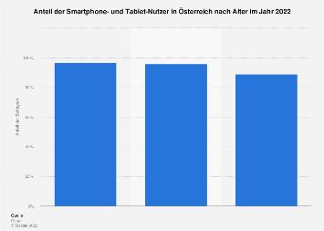 Smartphone- und Tablet-Nutzer in Österreich nach Alter 2016