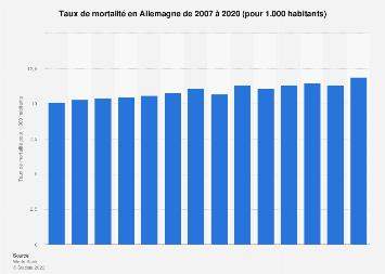 Taux de mortalité en Allemagne 2007-2017