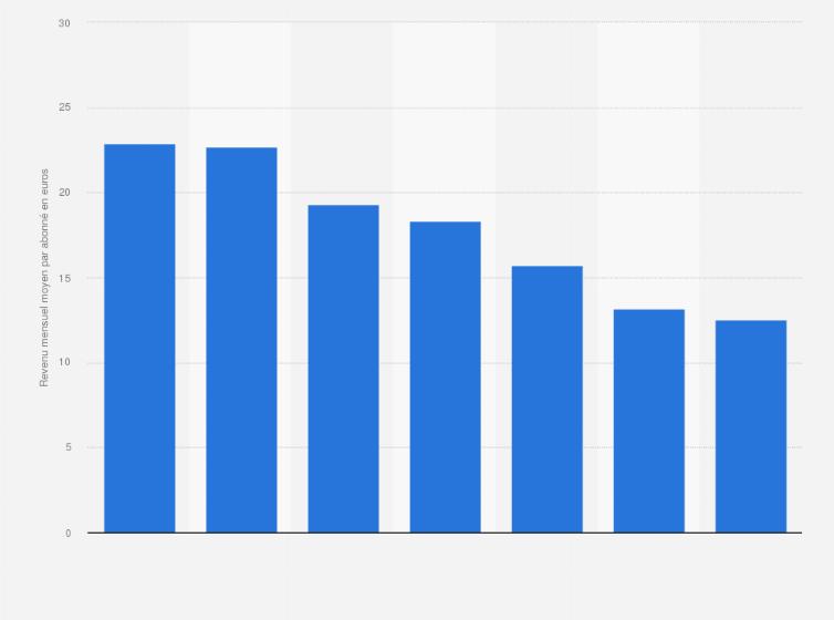 ARPU mensuel mobile Europe 2016 | Statista