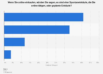 Spontane und geplante Einkäufe im Online-Handel in Österreich 2016
