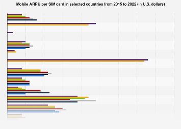 Average revenue per mobile user (ARPU) per sim card 2015-2017, by country