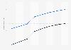 Prognose der Anzahl der Nutzer für Online Food Delivery in den USA bis 2023