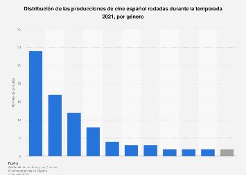 Producciones de cine español por género rodadas en la temporada 2016