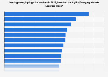 Emerging markets - Logistics Performance Index country ranking 2018