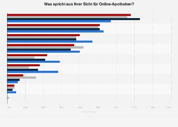 Umfrage zu Vorteilen von Online-Apotheken in Deutschland nach Altersgruppe 2017