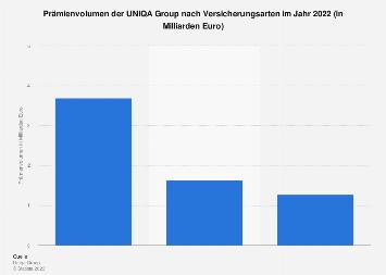 Prämienvolumen der UNIQA Group nach Versicherungsarten 2017