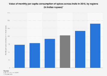 Monthly per capita spices consumption value in India -by regions 2016