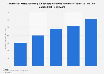 Streaming music subscribers worldwide 2010-2020