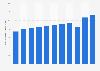 Résultat d'exploitation du groupe d'assurance Allianz dans le monde 2012-2018