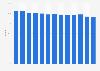 Combined Ratio der UNIQA Group bis 2018