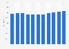 Effectifs de l'assureur Allianz Group dans le monde 2012-2018