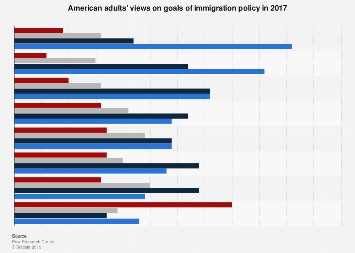 American adults' views on goals of immigration policy in 2017