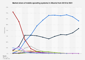 Mobile operating systems: market share in Albania 2010-2018