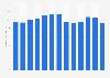 Bilanzsumme der UNIQA Group bis 2018