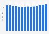 Beitragseinnahmen der Gewerkschaft ver.di bis 2015