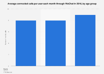 Average connected calls per user each month through WeChat 2016 by age group