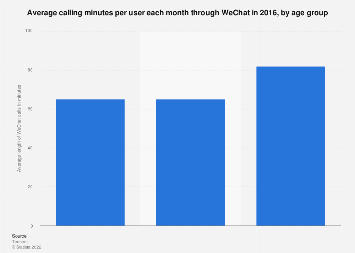 Average calling minutes per user each month using WeChat by age group 2016