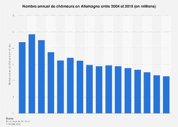 Nombre de chômeurs annuel en Allemagne 2004-2019