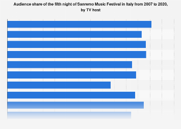 Italy: Sanremo Music Festival audience share by host 2007-2016