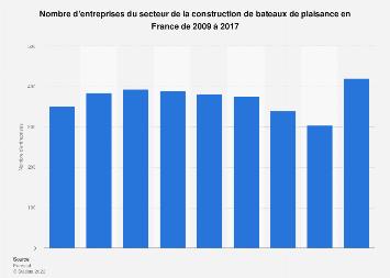 Construction de bateaux de plaisance: nombre d'entreprises en France 2009-2017