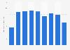 Average revenue per company in the gaming industry in Denmark 2009-2017