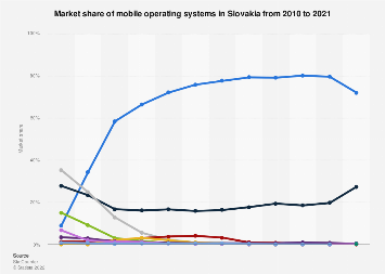 Mobile operating systems: market share in Slovakia 2010-2018