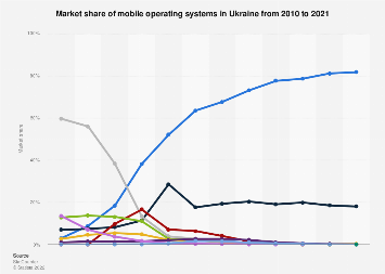 Mobile operating systems: market share in Ukraine 2010-2018