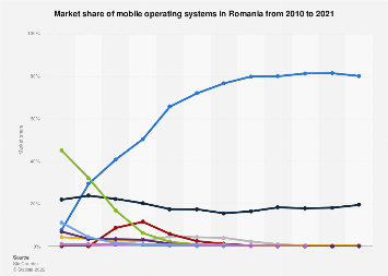 Mobile operating systems: market share in Romania 2010-2016