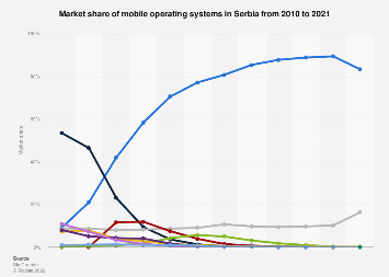 Mobile operating systems: market share in Serbia 2010-2016