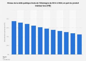 Dette publique brute de l'Allemagne en fonction du PIB 2014-2024