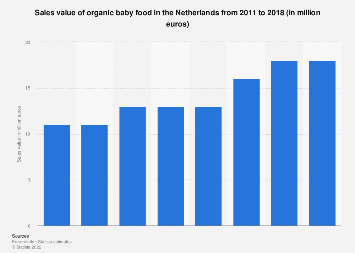 Sales value of organic baby food in the Netherlands 2011-2018