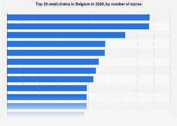 Top 10 retail chains in Belgium 2018, by number of stores