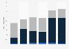 Cigarette consumption non-domestic inflows Australia 2012-2015 by type