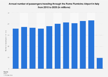 Italy: number of passenger travelling through Rome Fiumicino airport 2010-2017