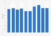 Czechia: share of enterprises that make B2C e-commerce sales via a website 2013-2018
