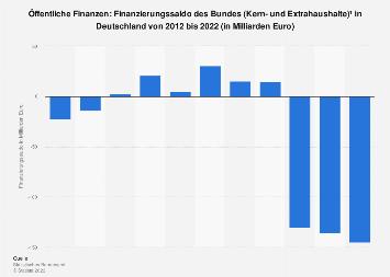 Finanzierungssaldo des Bundes (Kern- und Extrahaushalte) in Deutschland bis 2017