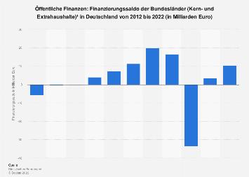 Finanzierungssaldo der Länder (Kern- und Extrahaushalte) in Deutschland bis 2017