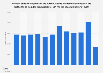New companies in the cultural, sports and recreation sector Netherlands 2016-2017
