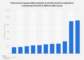 Revenue gross written premiums non-life insurance companies in Luxembourg 2012-2016