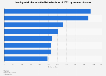 Top 10 retail chains in the Netherlands 2018, by number of stores
