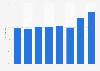 UK: share of enterprises that make B2C e-commerce sales via a website 2013-2018
