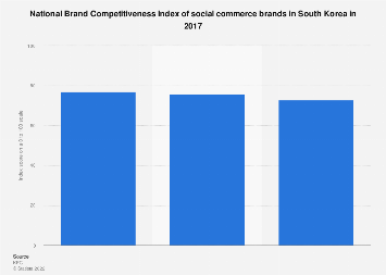 Social commerce brand competitiveness index in South Korea 2017