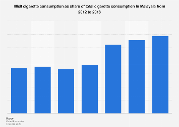 Chart: Over Half Of Cigarettes Sold In New York Are Smuggled
