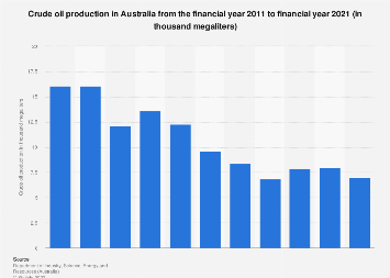 Crude oil production Australia 2010-2017