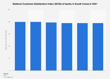 Bank customer satisfaction index in South Korea 2018